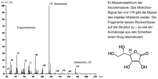 Spektrum Ascorbinsäure
