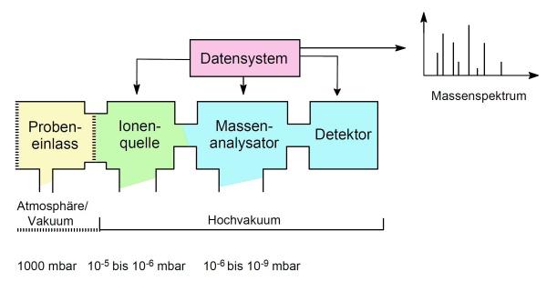 Schema Massenspektrometer