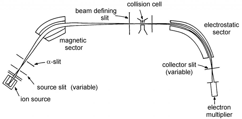 Massenspektrometer z B  Magnetsektorfeld-Massenspektrometer